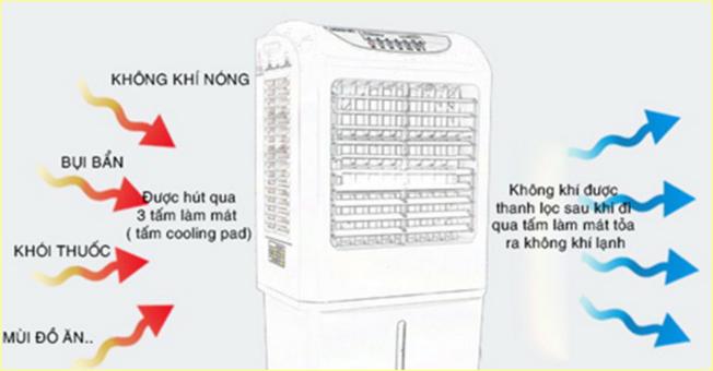 Tìm hiểu nguyên lý hoạt động của quạt điều hòa hơi nước